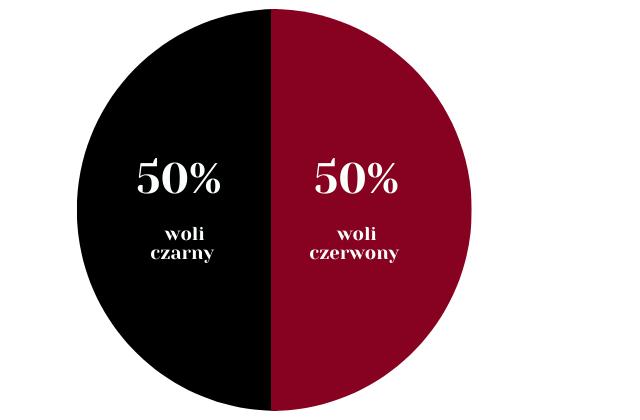 Wykres jaki panowie wolą kolor bielizny erotycznej czerwony czy czarny